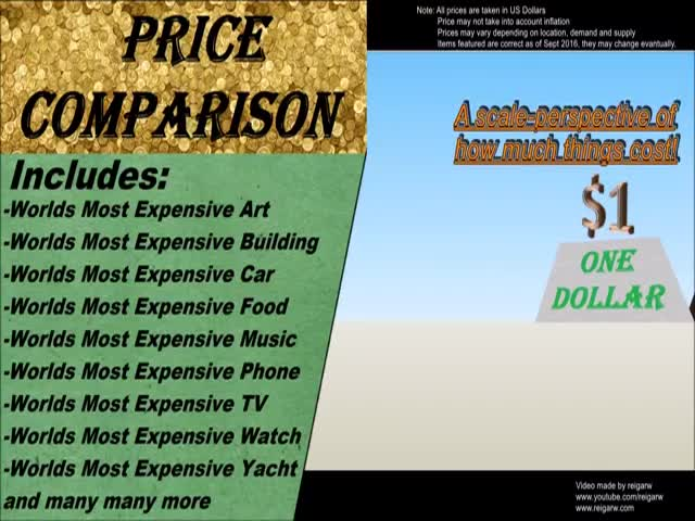 Price Comparison Of World Most Expansive Things