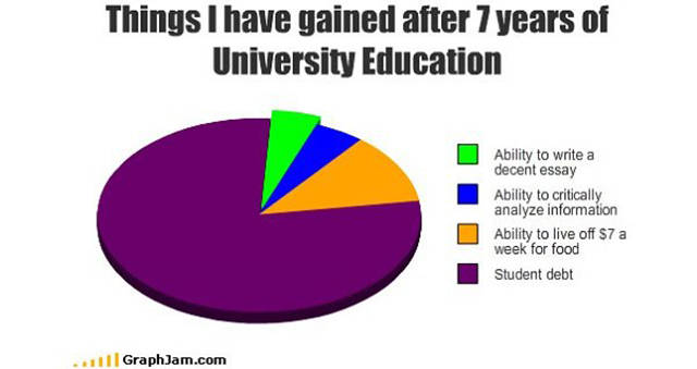 Graphs That Reveal Brutally True Facts About Our Everyday Life