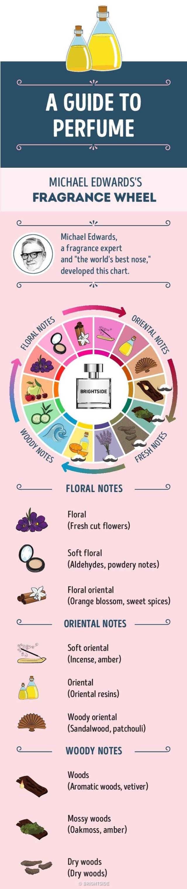 If You Want To Become A Fine Perfume Connoisseur This Guide Is For You