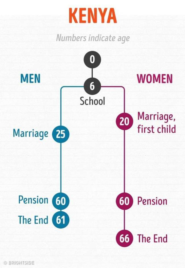"""Graphs That Show A """"Traditional"""" Course Of Life By Age In Different Countries Around The World"""