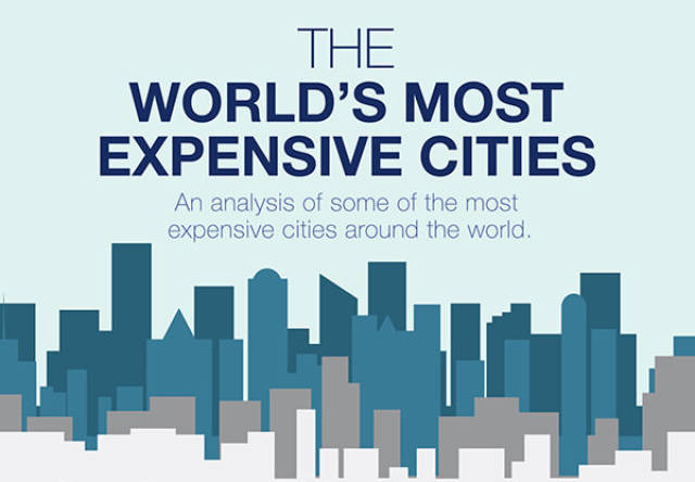 You Would Have To Spend A LOT Of Money To Live In These Cities